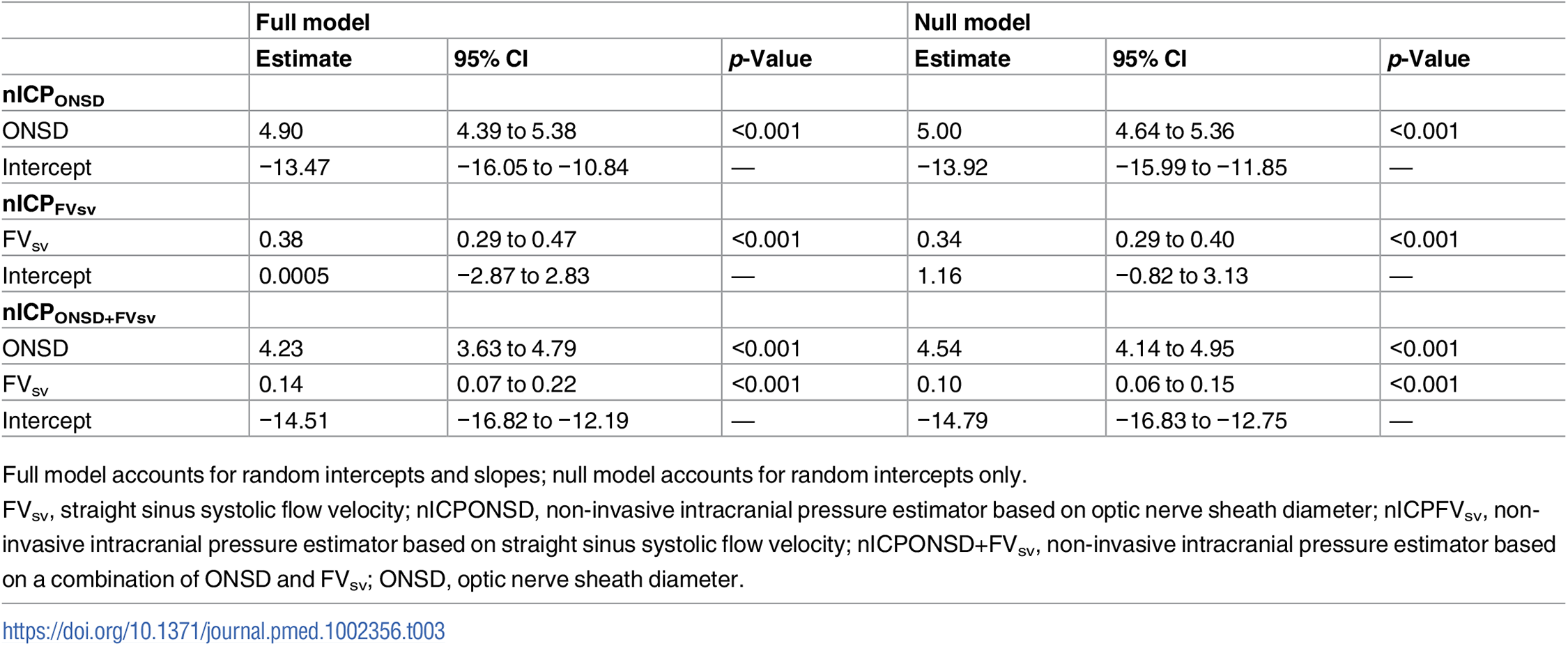Summary of the linear mixed effects models of ICP and the non-invasive estimators across all measurement points (N = 445).