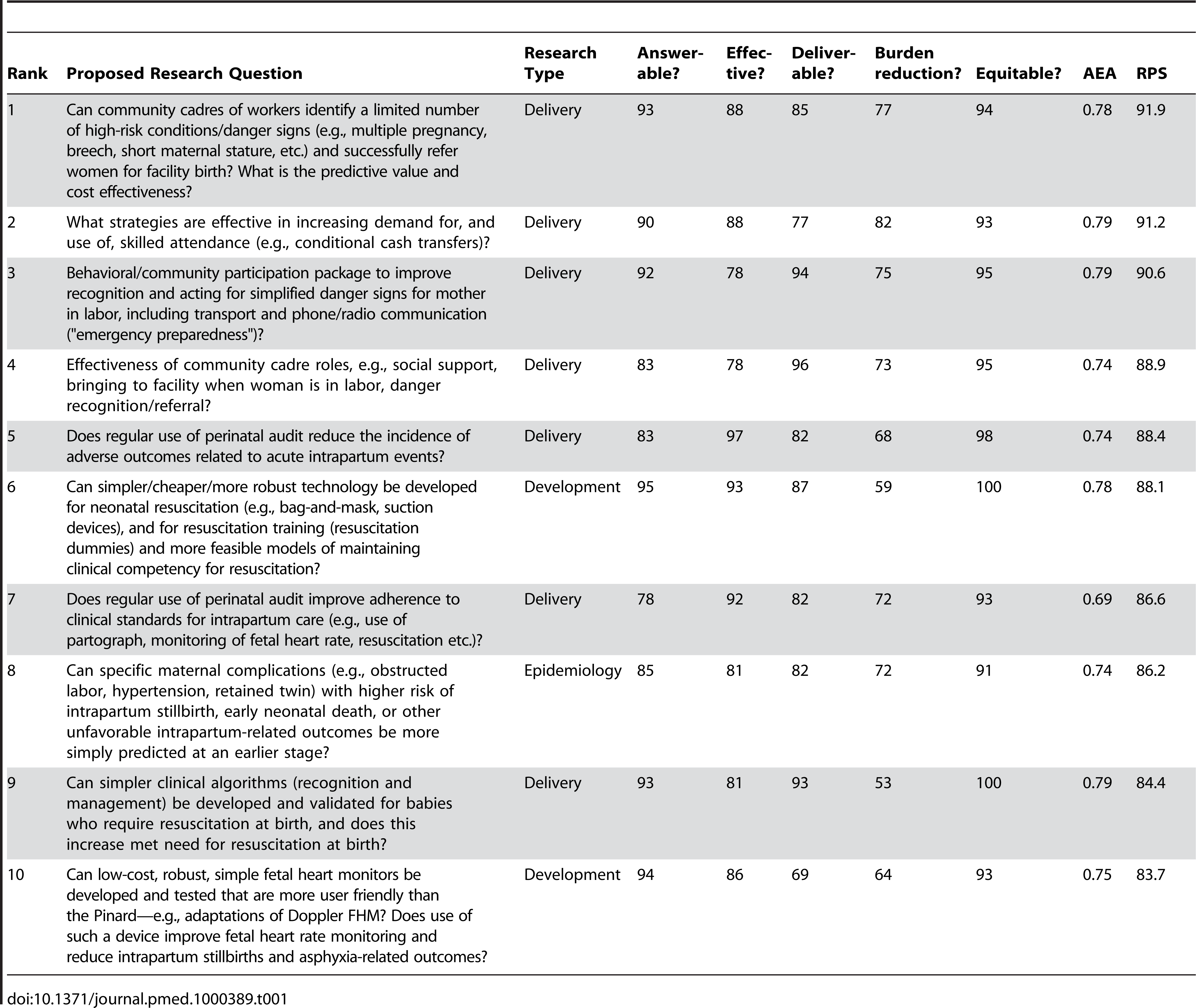 The 15 research questions that achieved the highest overall research priority score (RPS), with average expert agreement (AEA) related to each question (total of 61 questions).