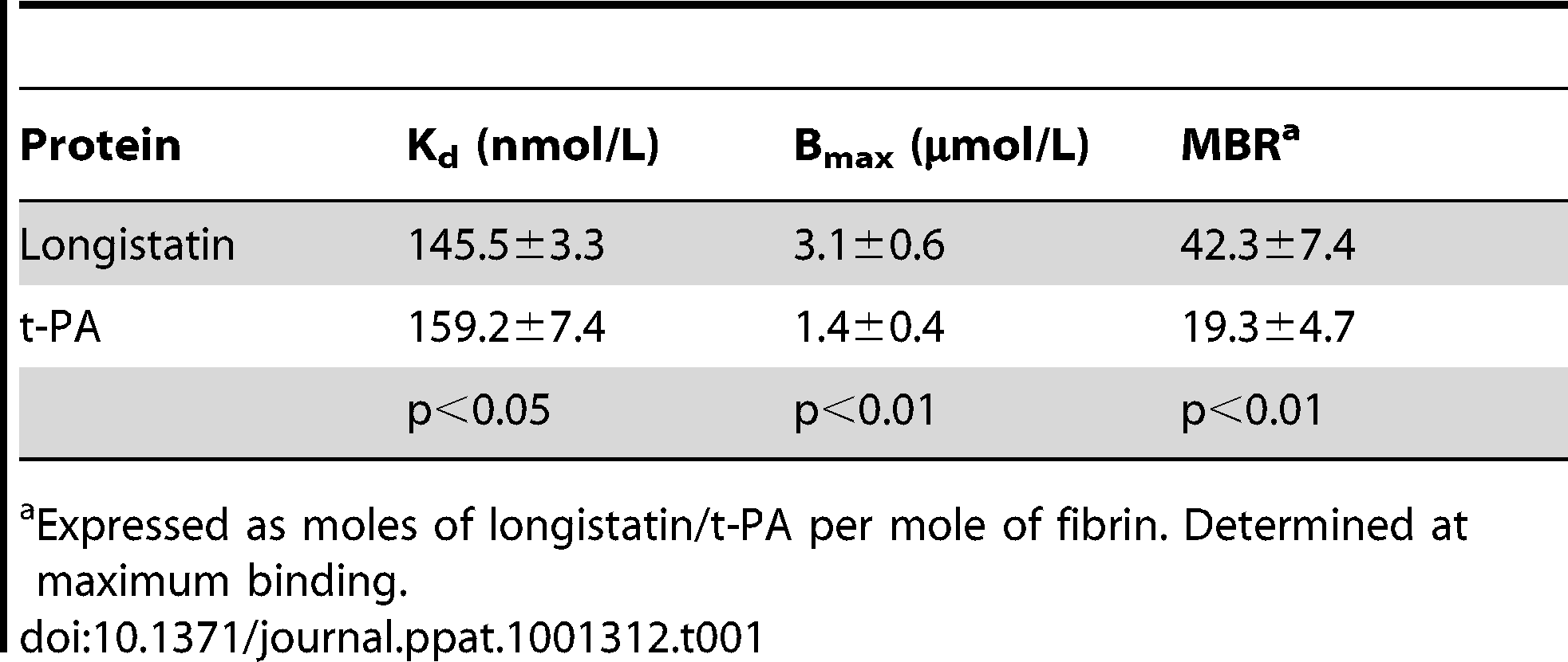 Comparison of fibrin-binding parameters of longistatin with those of t-PA.