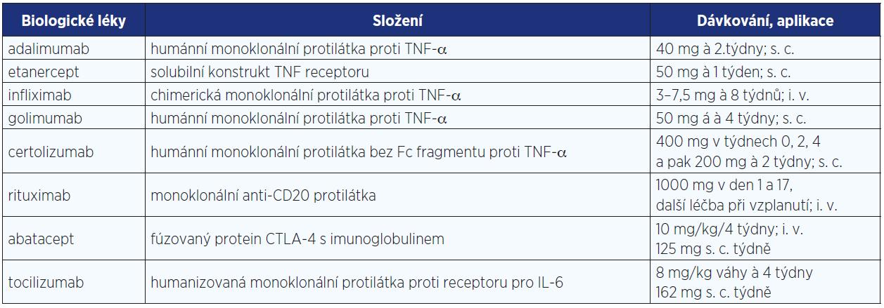 Biologické léky registrované v České republice pro léčbu revmatických onemocnění