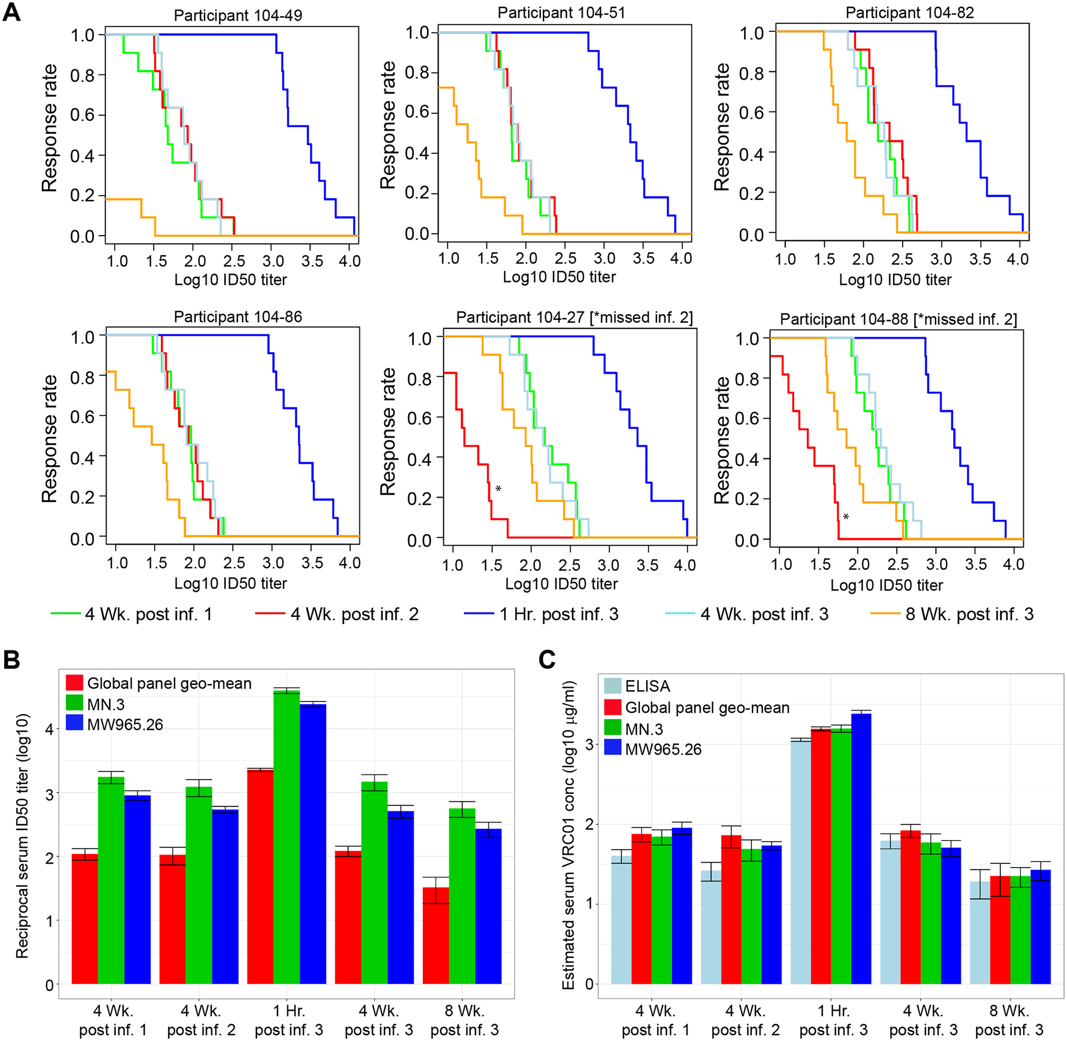 Serum neutralizing activity against multiple isolates at 4 weeks after the first, second, and third infusions and at 1 hour and 8 weeks following the third infusion in 6 T5 participants.
