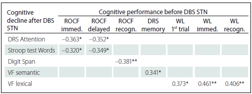 Statistically significant correlations between cognitive decline after DBS STN and cognitive performances before DBS STN (Spearman´s Rank-Order Correlation).
