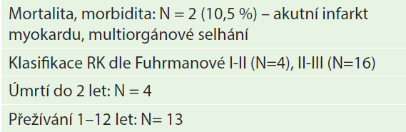 Výsledky jednodobého výkonu Tab. 2: Results of the simultaneous procedure