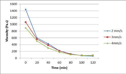 Fig. 20: Dependence of viscosity dependence on time for non-dried material.