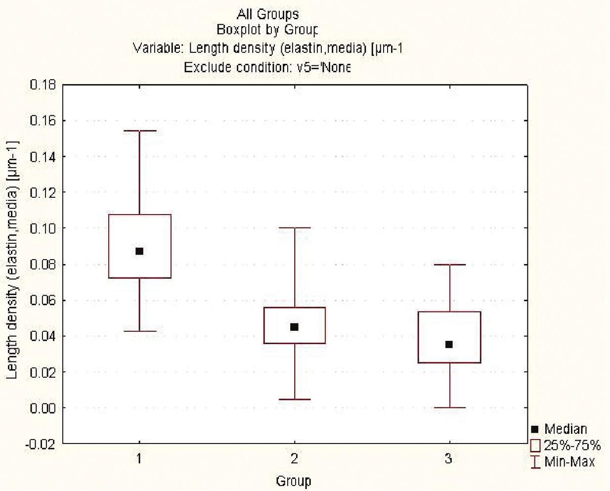 Výskyt elastinu v extracelulární matrix v průběhu experimentu ve skupinách s aplikací lepidla
