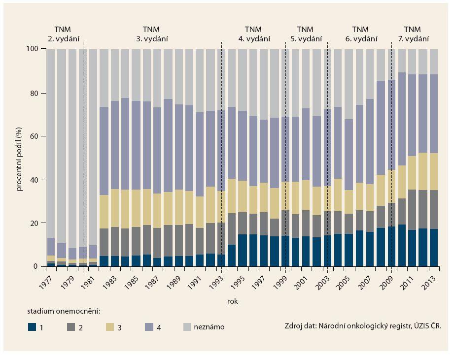 Zastoupení jednotlivých klinických stadií od roku 1977. Graph 4. Clinical stages since 1977.