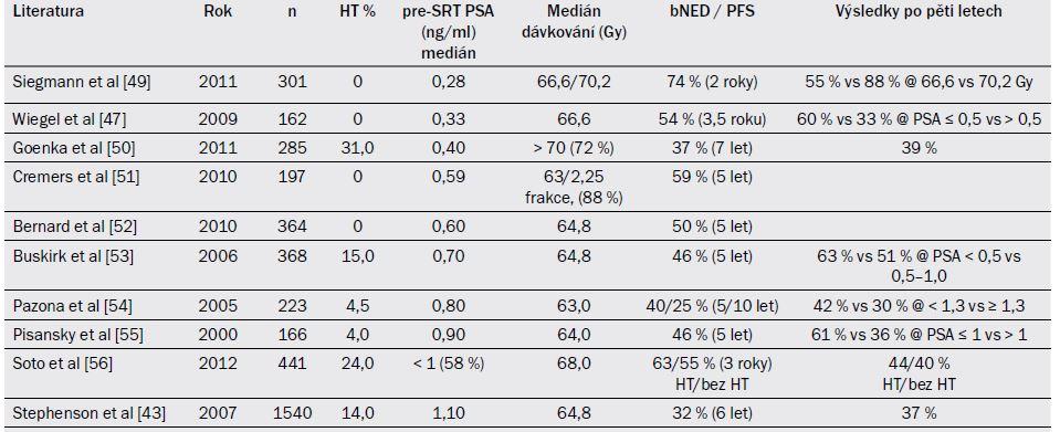 Tab. 19.3. Vybrané studie zabývající se indikací záchranné radioterapie (SRT ) po prostatektomii, seřazeno podle hladiny PSA před SRT .
