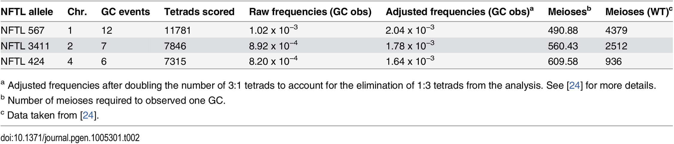 GC frequencies in <i>Atfas1-4</i>.