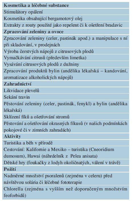 Rizika pro vznik fytofotodermatitidy [8, 34]