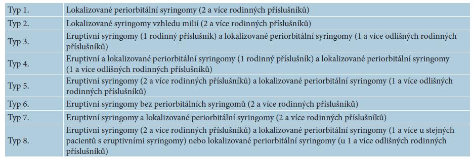Varianty dědičného syringomu popsané Lauem a Haberem