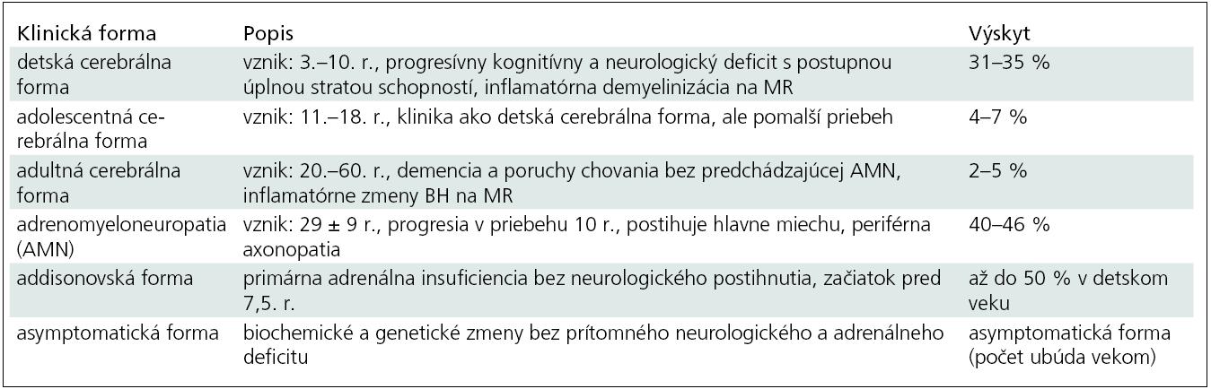 Klinická variabilita X-ALD u mužov (podľa [1]).