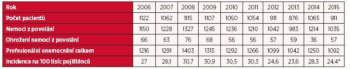 Profesionální onemocnění hlášená v České republice v letech 2006–2015