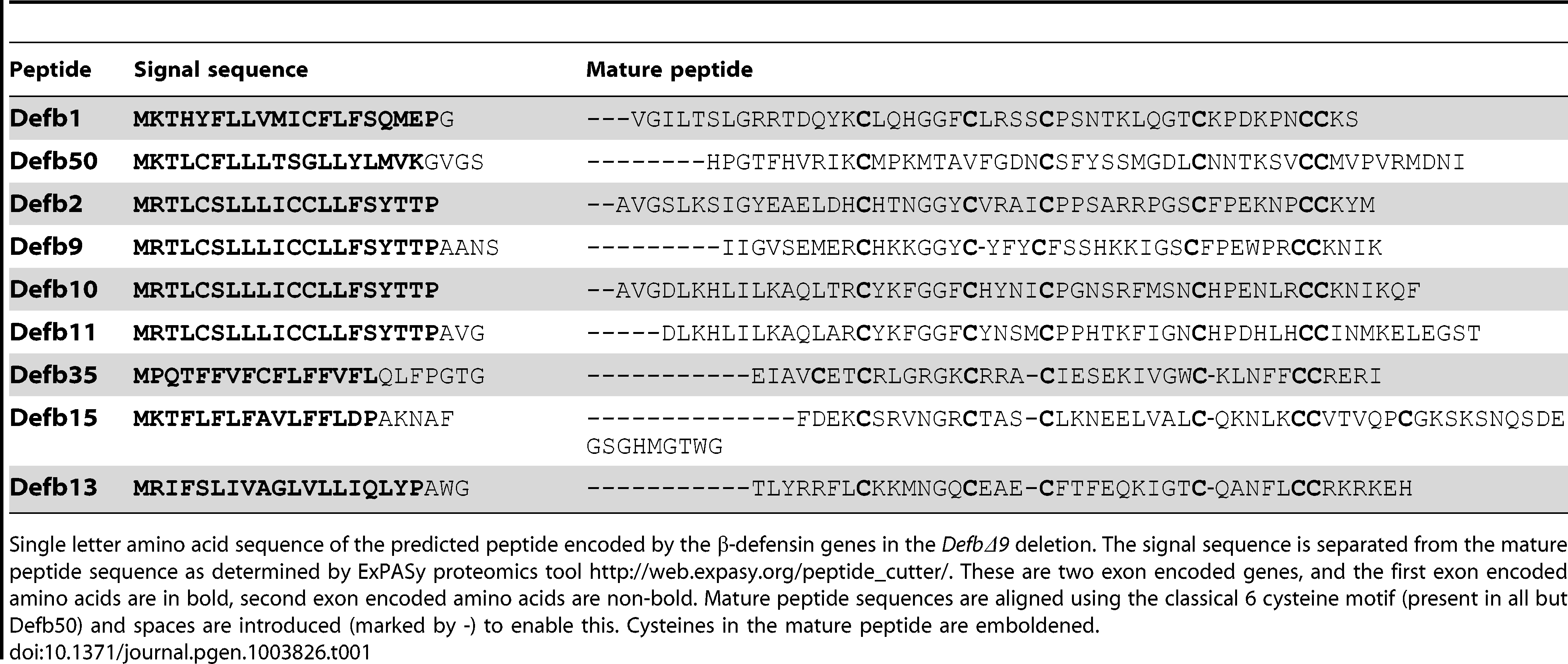 Peptide sequence of β-defensins deleted in DefbΔ9 deletion.