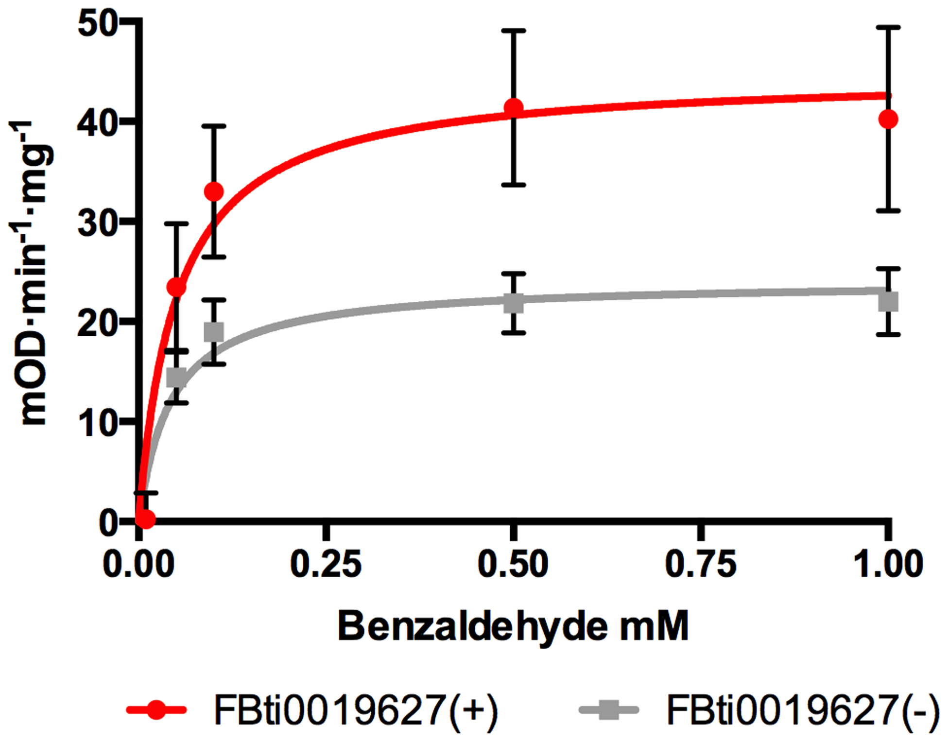 Flies with <i>FBti0019627</i> insertion show increased <i>ALDH-III</i> activity.