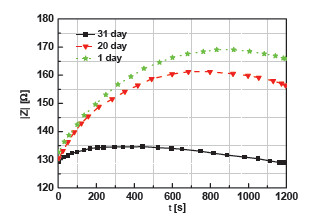 Fig. 7: Aging of the identical blood sample: the comparison of time dependencies of blood impedance in the period of 31 days.
