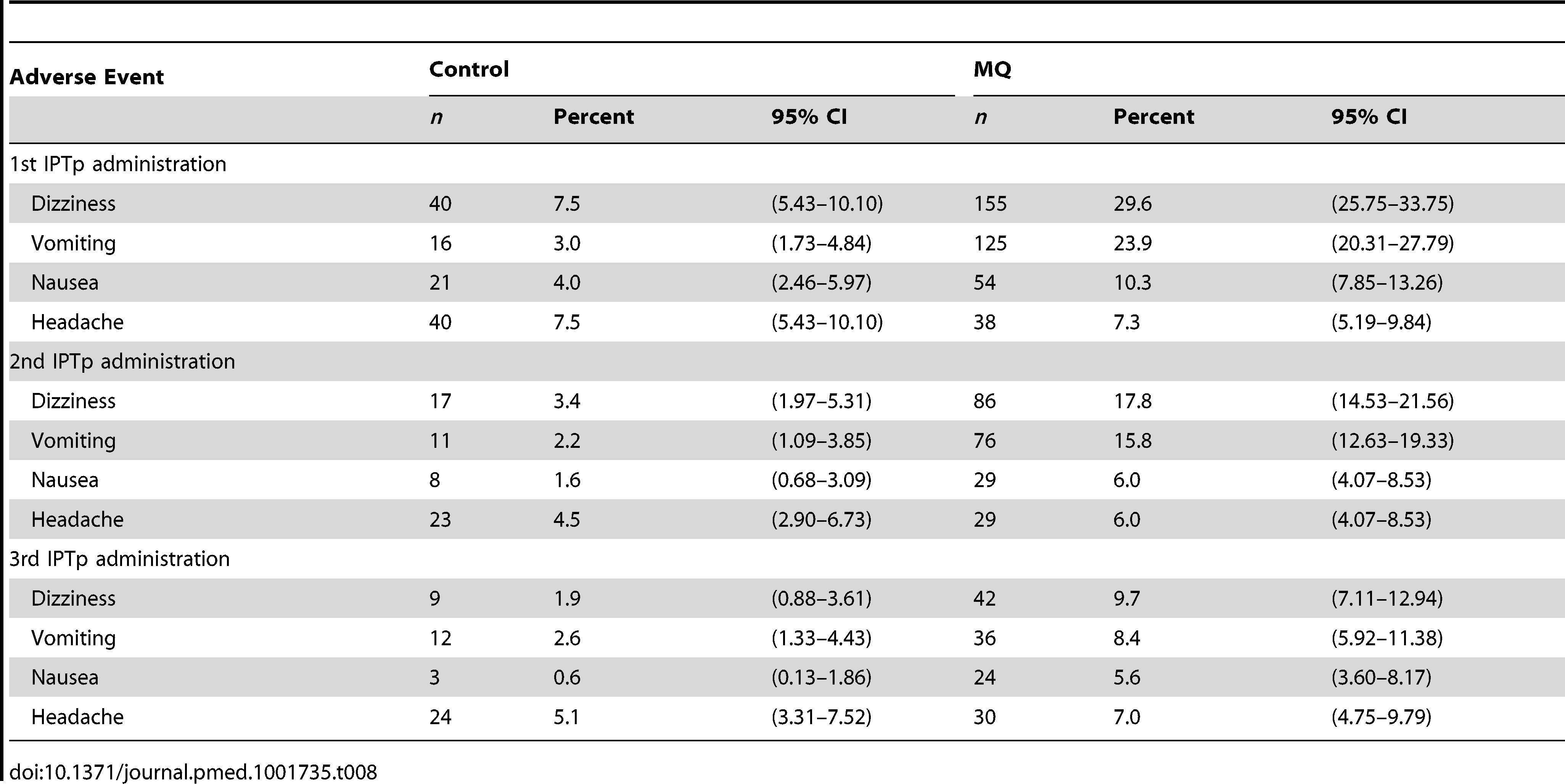 Most frequent medication related adverse events (safety cohort).