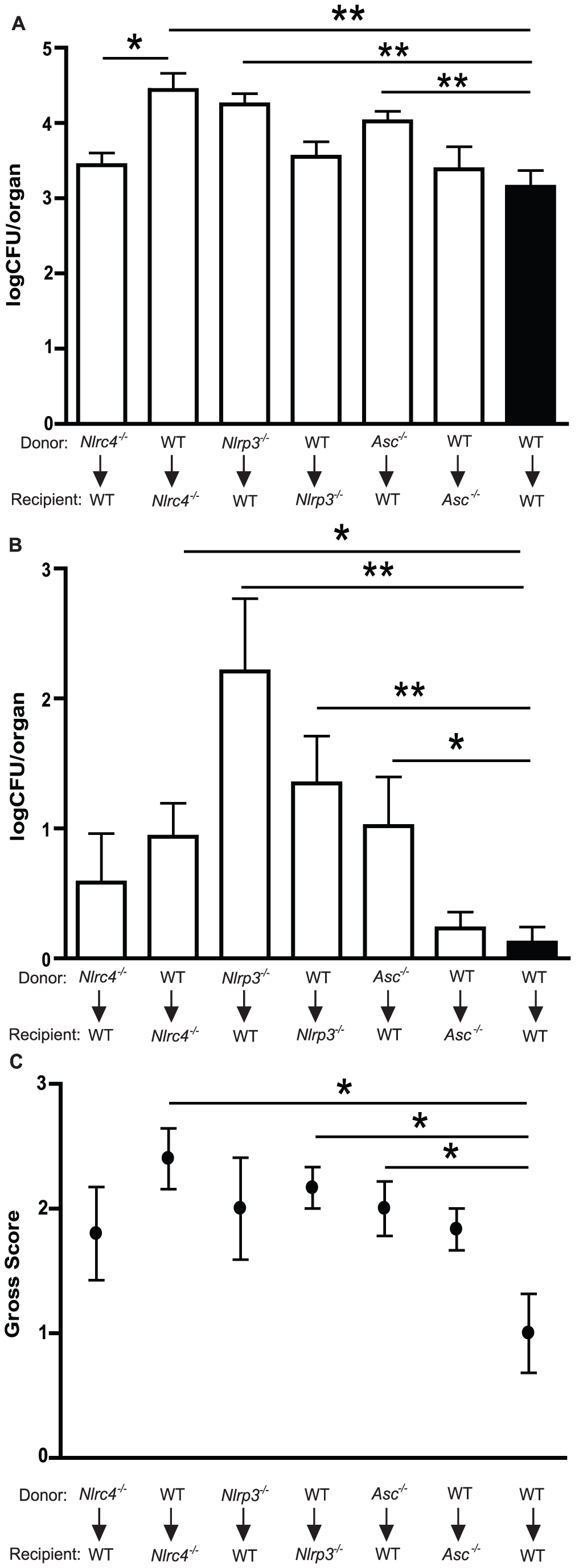NLRC4 activity in somatic tissues, in contrast to NLRP3 in both hematopoietic and stromal compartments, controls oral infection with <i>Candida albicans</i>.