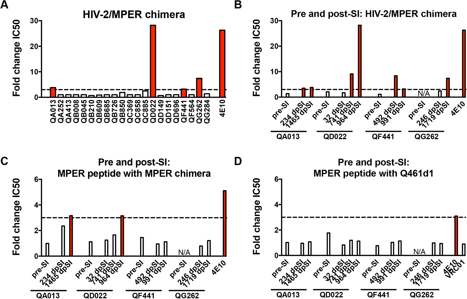 Neutralization of HIV-2 and an HIV-2/HIV-1 MPER chimera and competition with MPER peptides indicate MPER reactivity in plasma.