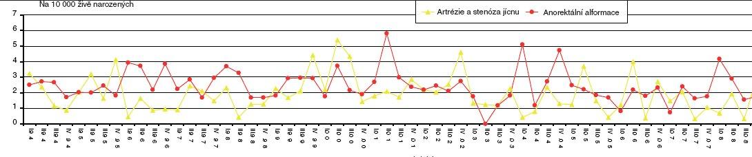 Čtvrtletní incidence vrozených vad jícnu a anorektální malformace