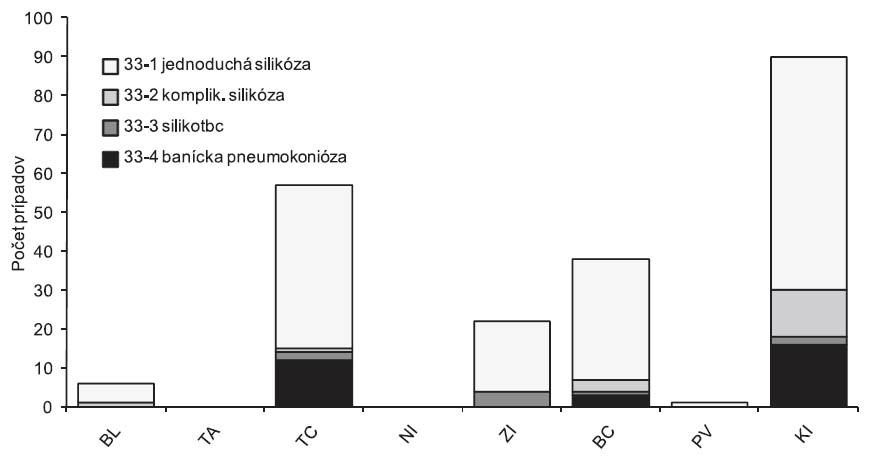 Výskyt pneumokonióz na Slovensku (položka 33 Zoznamu CHzP), podľa územia zdravotníckeho zariadenia, roky 2001–2010, n = 214 (BL – Bratislava, TA – Trnava, TC – Trenčín, Ni – Nitra, Zi – Žilina, BC – Banská Bystrica, PV – Prešov, KI – Košice)