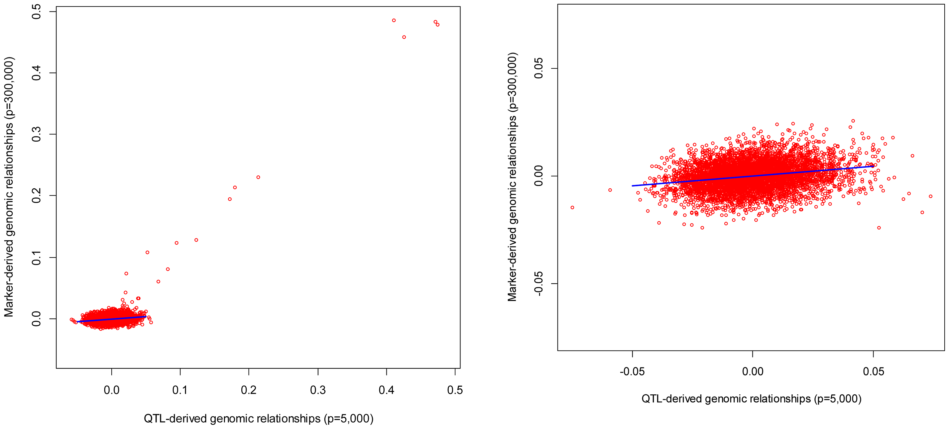 Genomic relationships realized at markers (vertical axis) versus those realized at causal loci (horizontal axis).