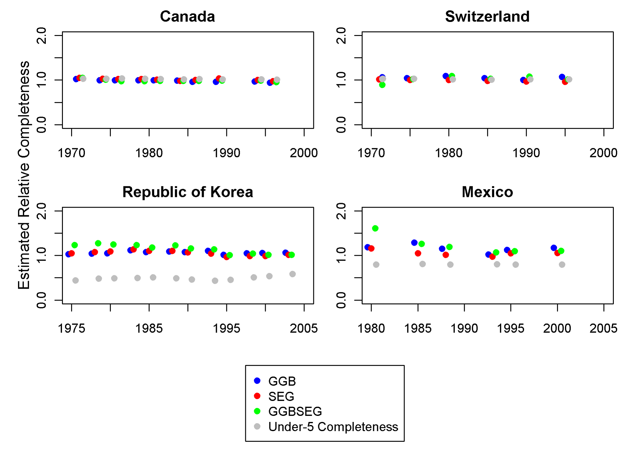 Application of optimal DDMs to Canada, Switzerland, Korea, and Mexico.
