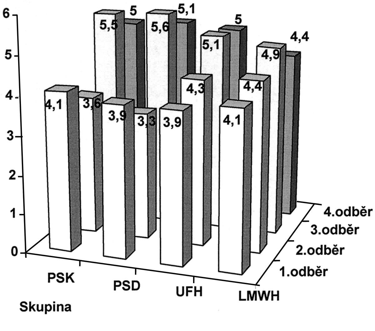 Naměřené průměrné hodnoty ve skupinách v čase i mezi skupinami pro Fibrinogen (Fbg) Graph 3. Fibrinogen (Fbg) mean values recorded within the groups over a period of time and between the groups