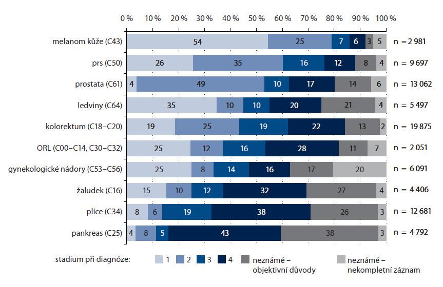Stadia nádorových onemocnění u pacientů starších 70 let v České republice v letech 2004–2008.