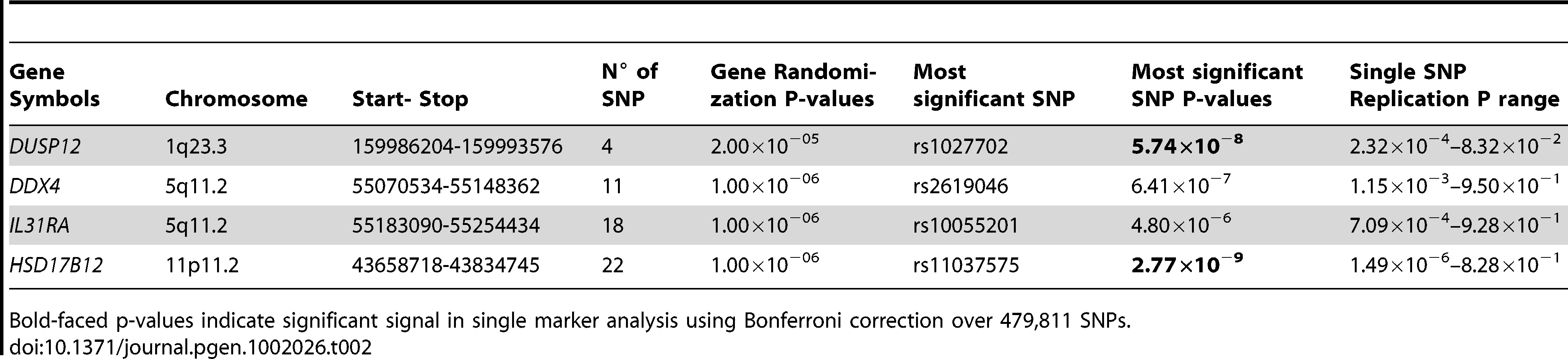 Additional summaries of gene-centric analysis results for low-risk neuroblastoma.