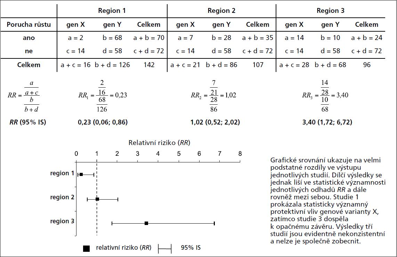 Příklad 1. Výpočet a grafické srovnání více odhadů relativního rizika (<em>RR</em>).