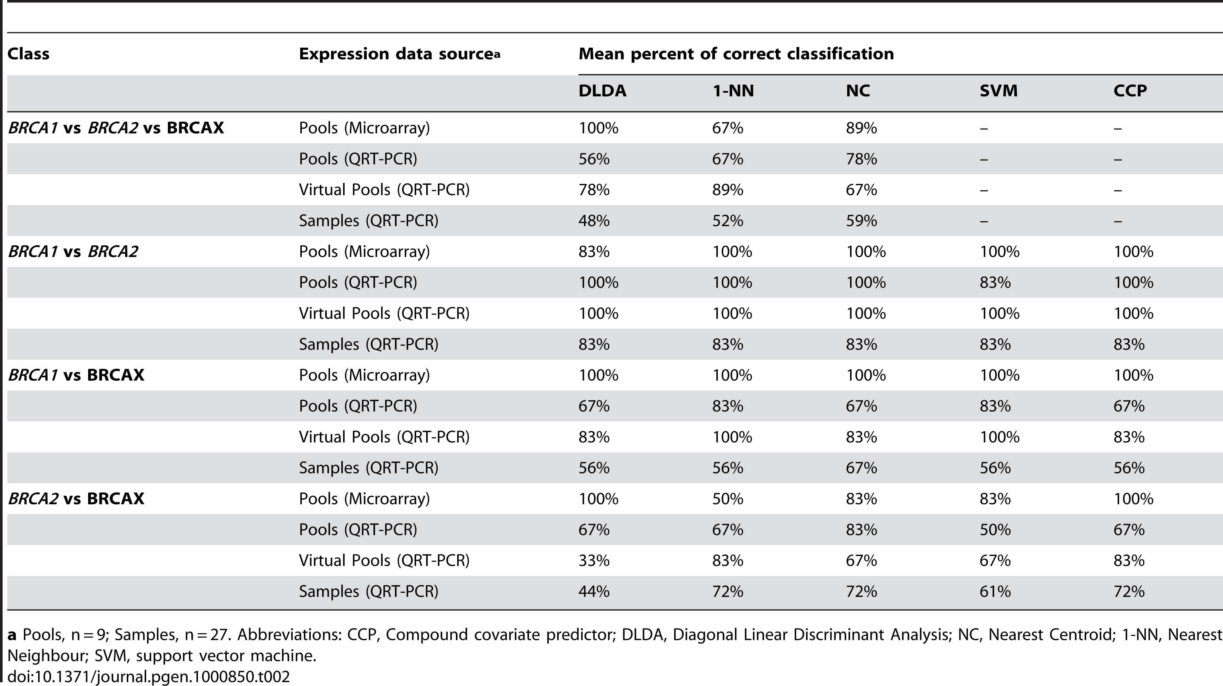 Accuracy of class prediction based on the expression profile of nine MMC responsive genes.