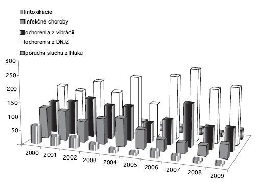 Počet najčastejšie hlásených chorôb z povolania podľa zoznamu chorôb z povolania [2] v Slovenskej republike v rokoch 2000–2009
