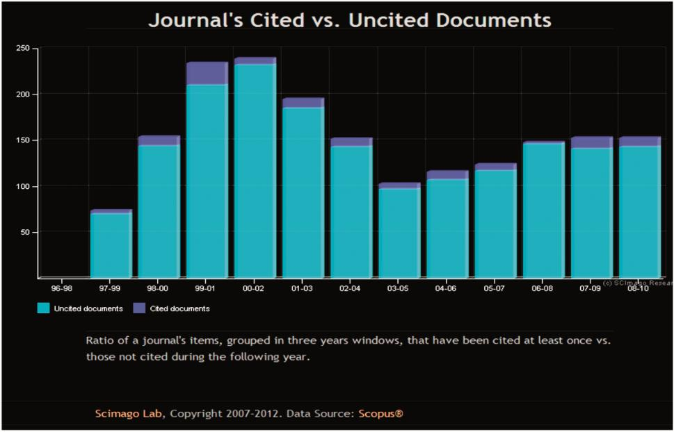 Journal's Cited vs Uncited Documents – Anesteziologie a intenzivní medicína