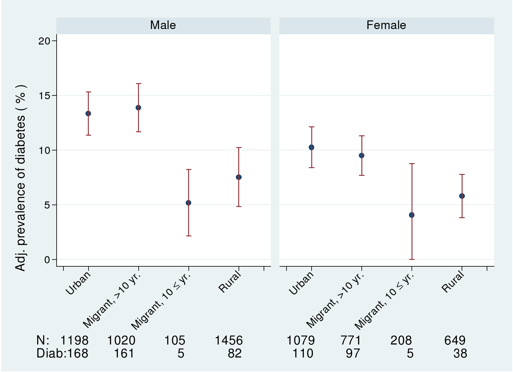 Age-, factory-, and occupation-adjusted percent prevalence (95% CI) of diabetes (diagnosed, on treatment, or fasting glucose >7 mmol/l) by type of migrant and sex, Indian migration study 2005–2007.