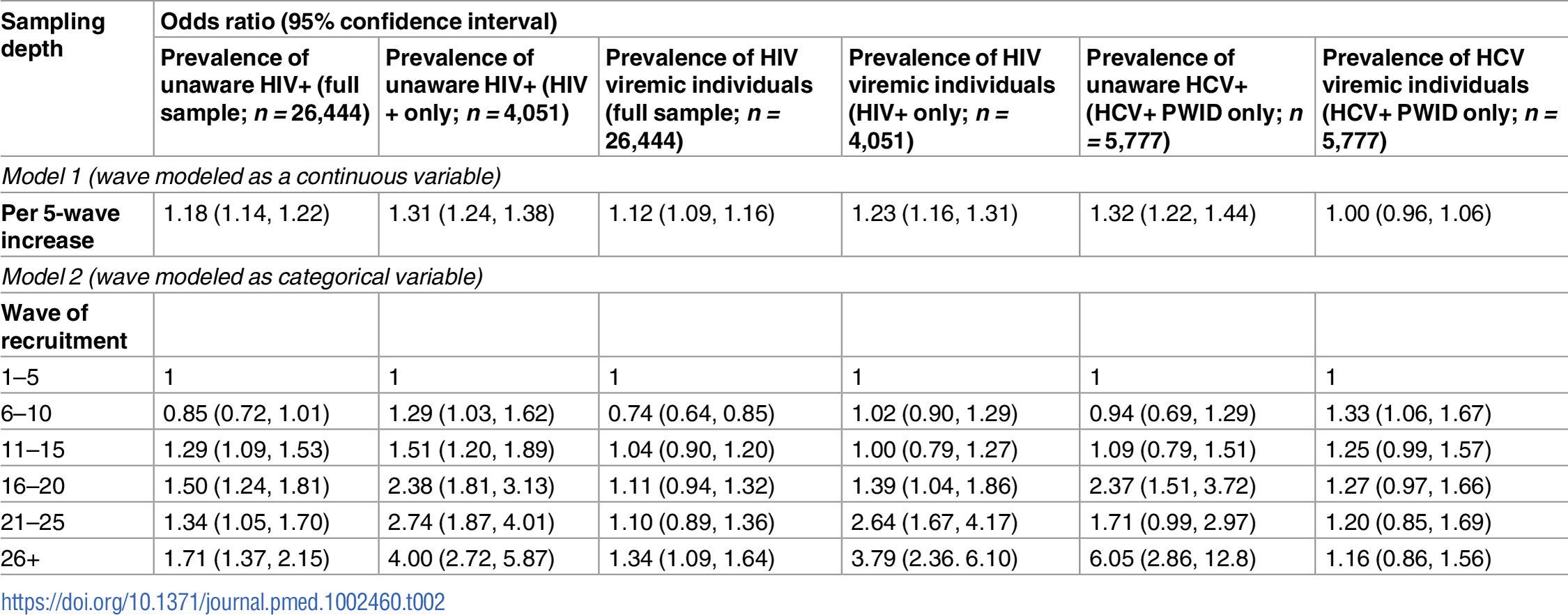 Association of respondent-driven sampling depth and prevalence of unaware and viremic persons.