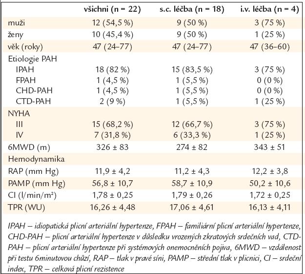 Charakteristika souboru nemocných s PAH léčených treprostinilem.