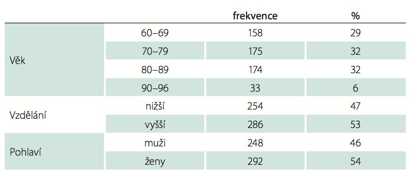 Sociodemografické charakteristiky normativního souboru.