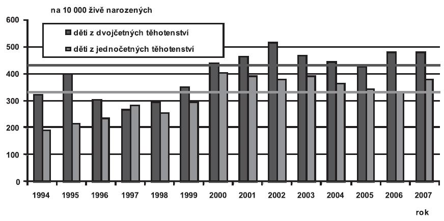 Děti narozené s vrozenou vadou podle četnosti těhotenství (jedináčci/dvojčata), Česká republika, 1994 – 2007