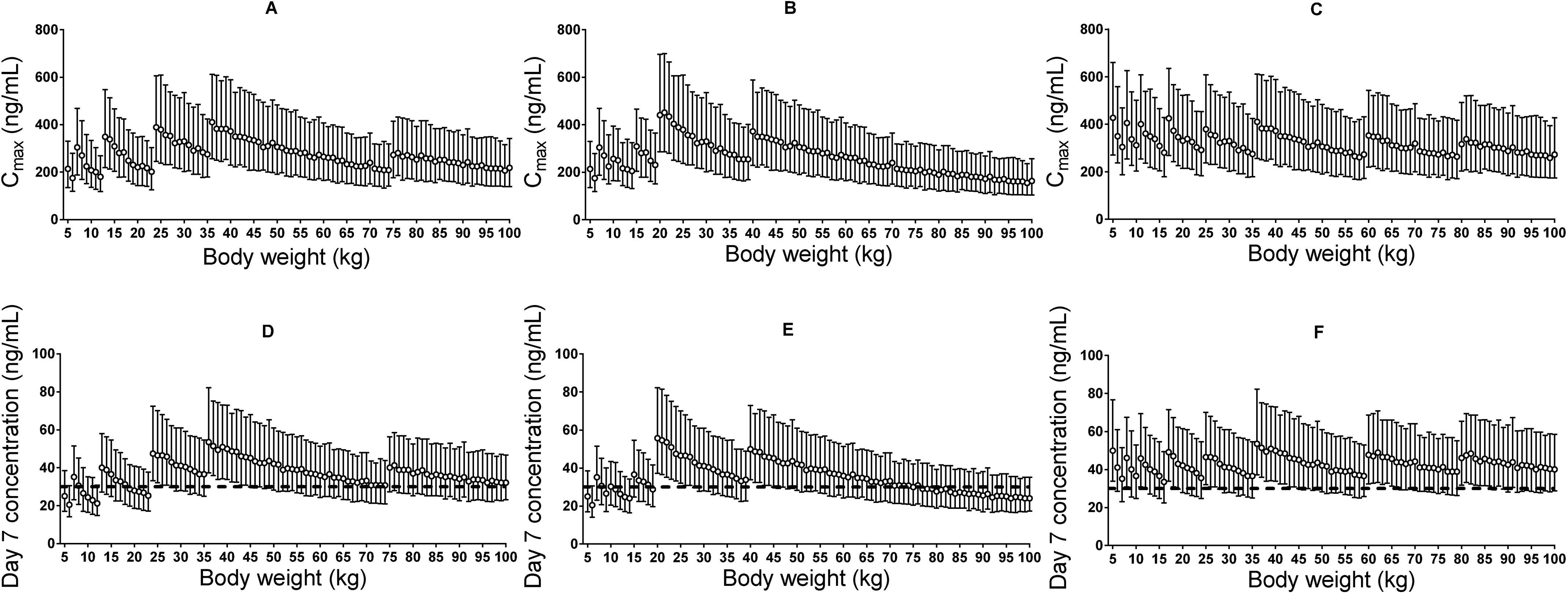 Stochastic simulations of dose regimens.