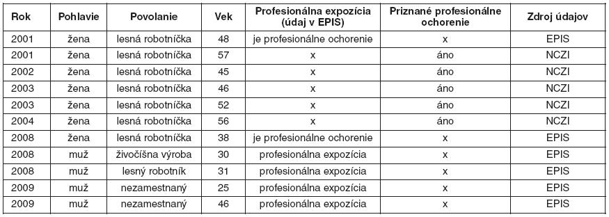 Porovnanie údajov o možnej profesionálnej expozícii (EPIS) a o priznaných profesionálnych ochoreniach (NCZI) za obdobie rokov 2001–2010