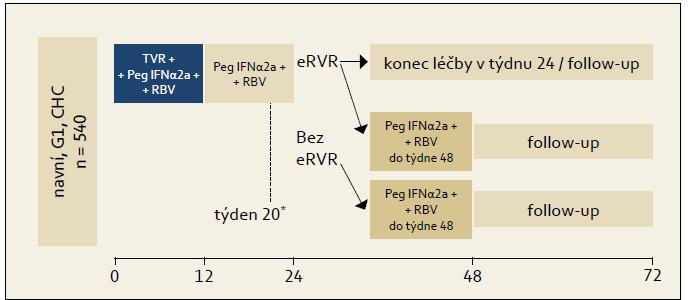 Organizační schéma studie ILLUMINATE. Fig. 3. ILLUMINATE study design.
