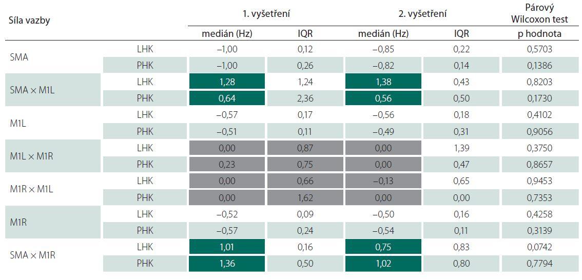 Efektivní konektivita – hodnocení změn po terapii u nemocných. Text v tmavě zelených políčcích – vliv suplementární motorické arey na primární motorické arey. Text v šedých políčcích – vzájemné ovlivňování primárních motorických oblastí.