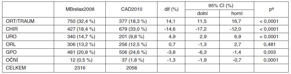Všechny anestezie (MBrelax2008 vs. CAD2010)