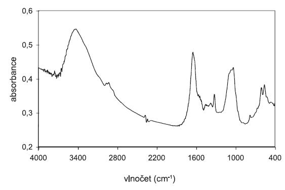 Infračervené spektrum analyzovaného močového konkrementu V oblasti vlnočtů 400–1800 cm-1 interferuje amorfní fáze.