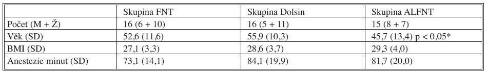 Demografická charakteristika souboru Tab. 2. Demographic characteristics of the patient group