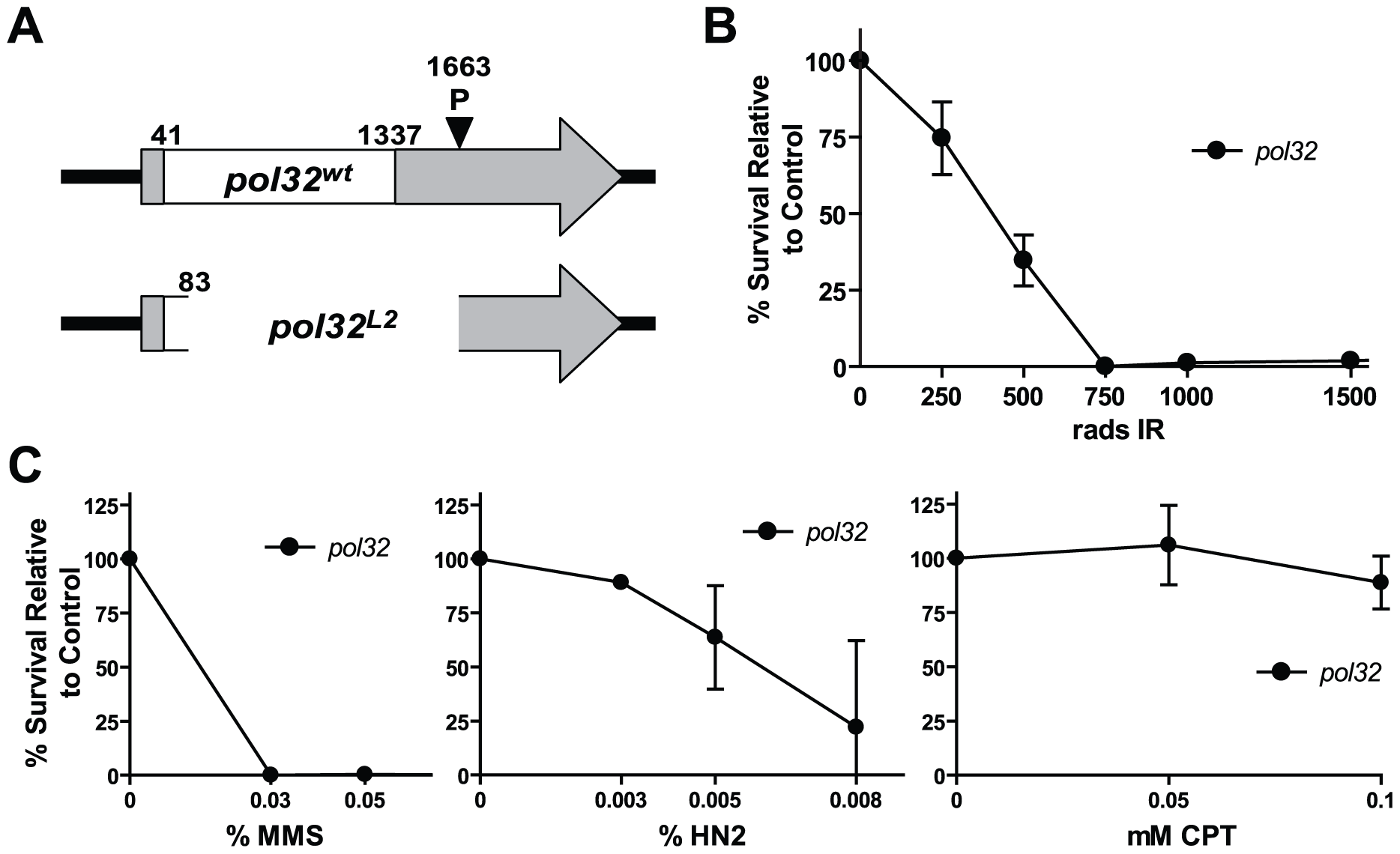 <i>pol32</i> mutants are sensitive to multiple DNA damaging agents.