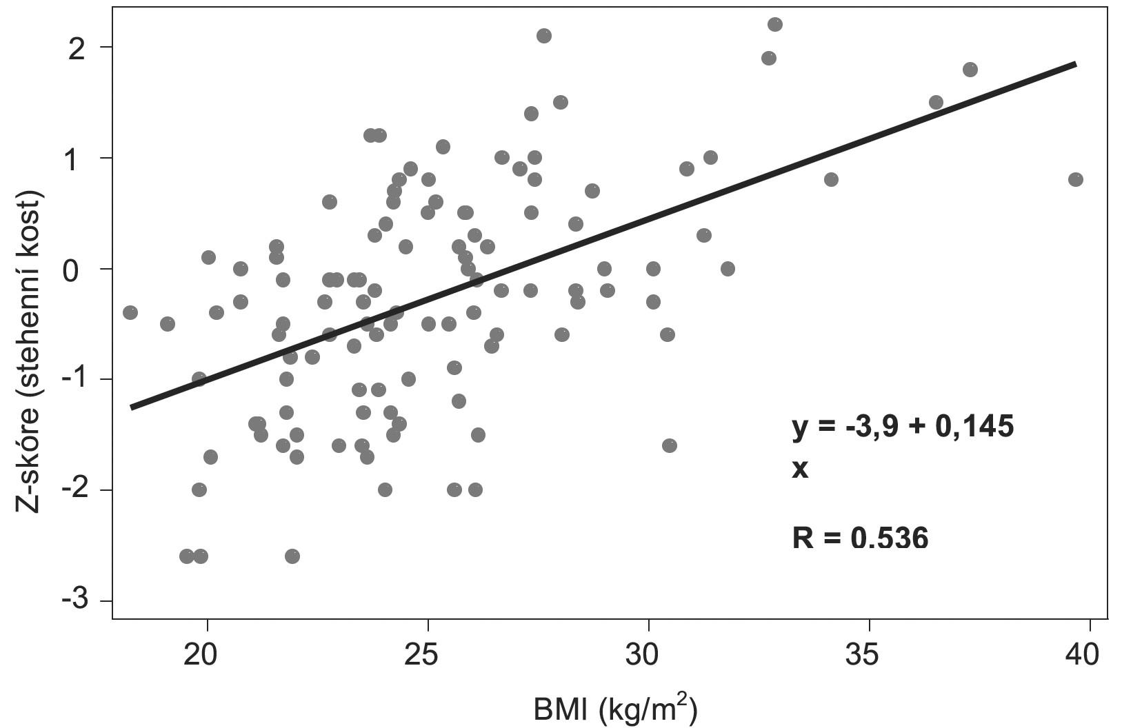 Korelace mezi Z-skóre (stehenní kost) a BMI