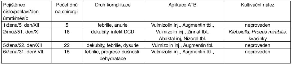 Analýza komplikací u zemřelých pojištěnců