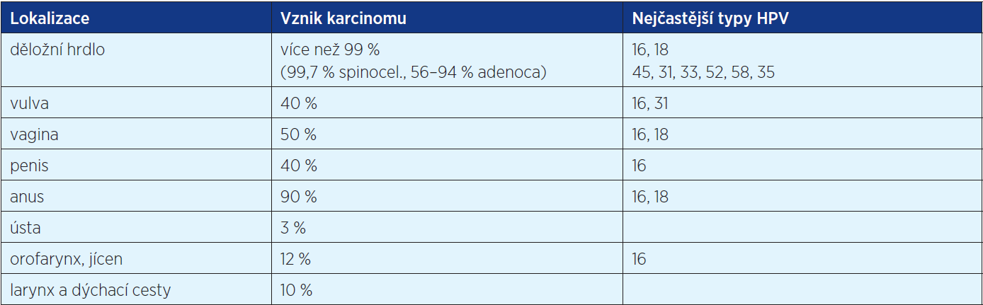 Asociace HR HPV s karcinomem (8, 12, 15)
