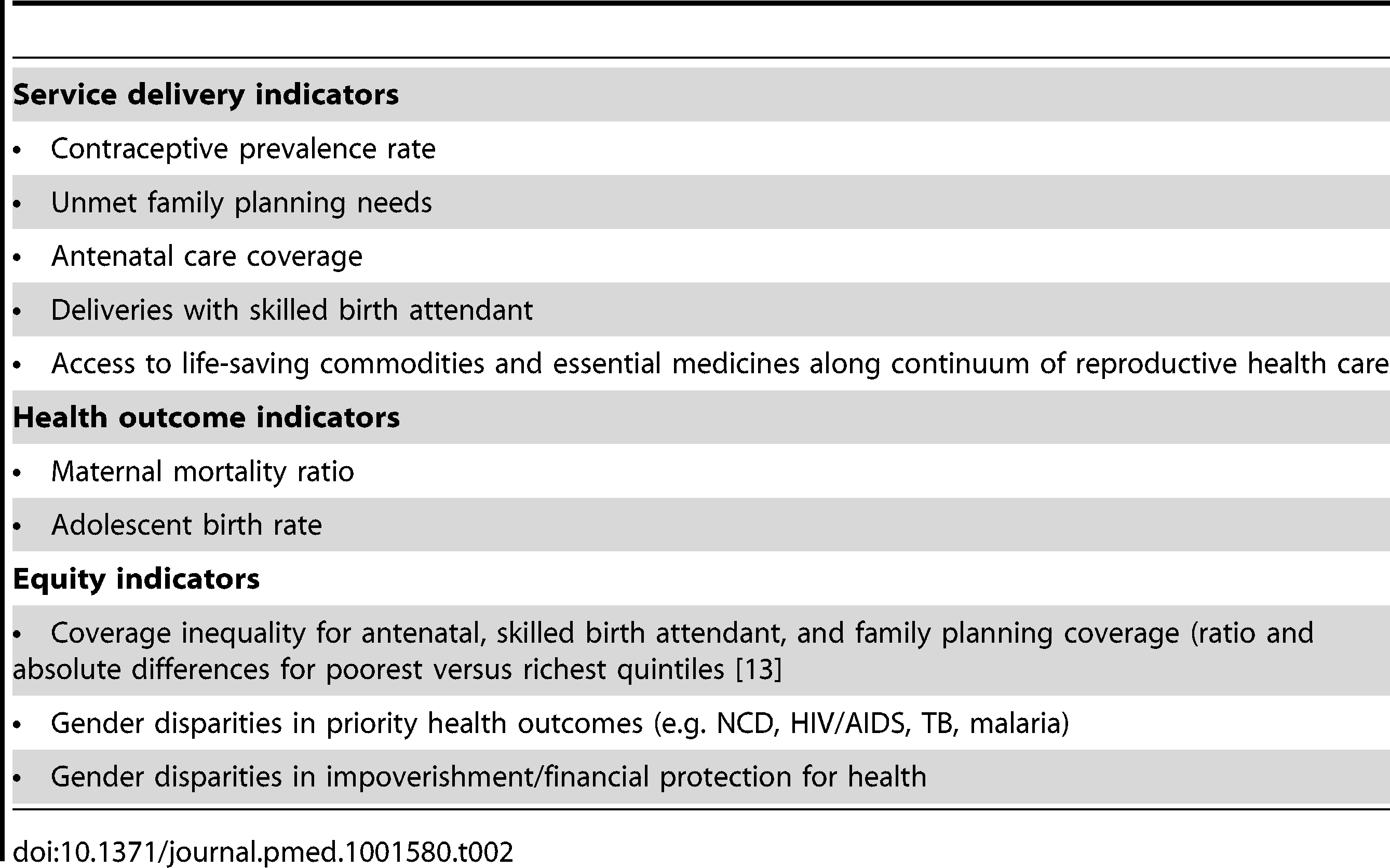 Examples of key service delivery and health outcome indicators for women's health.
